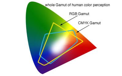 RGB vs CMYK chart