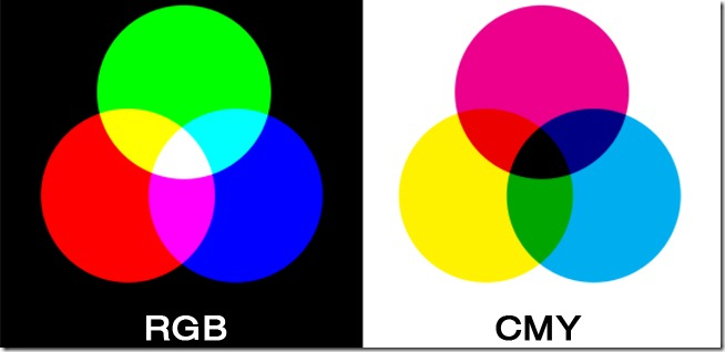 Rgb Cmyk Concepts And Differences Mobiliodevelopment
