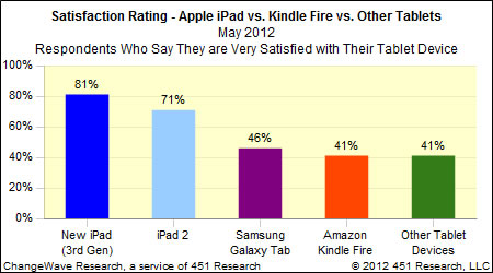 ipad_vs_kindle_vs_tablet_satisfaction