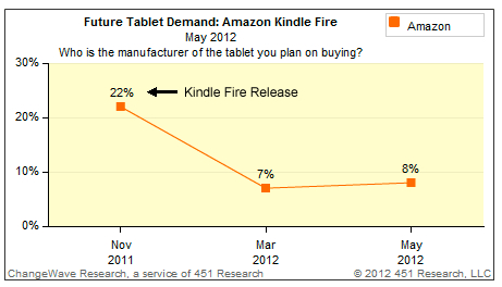 kindle fire demand stats