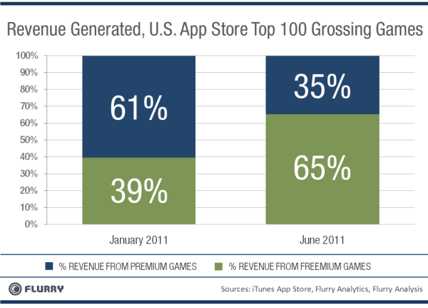 revenue from in app purchases