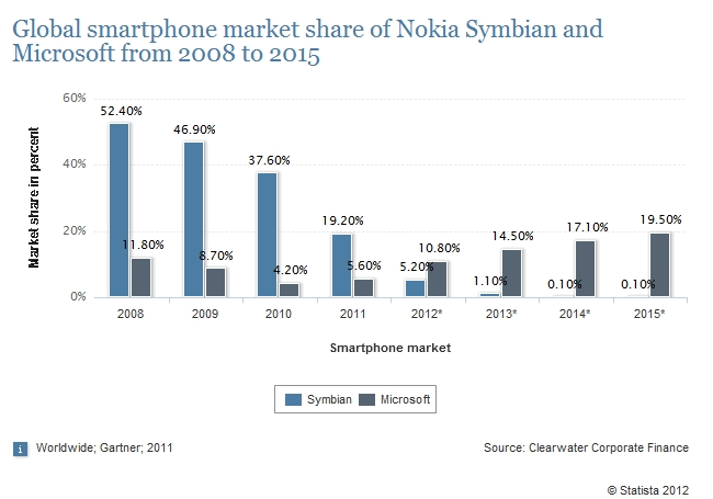 symbian vs microsoft on the mobile market