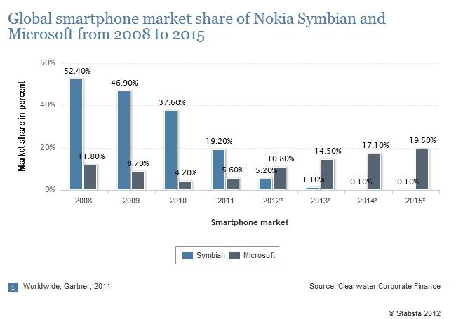 symbian vs microsoft on the mobile market