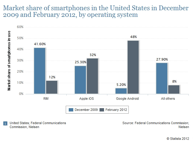 mobile market share from 2009 to 2012 by os