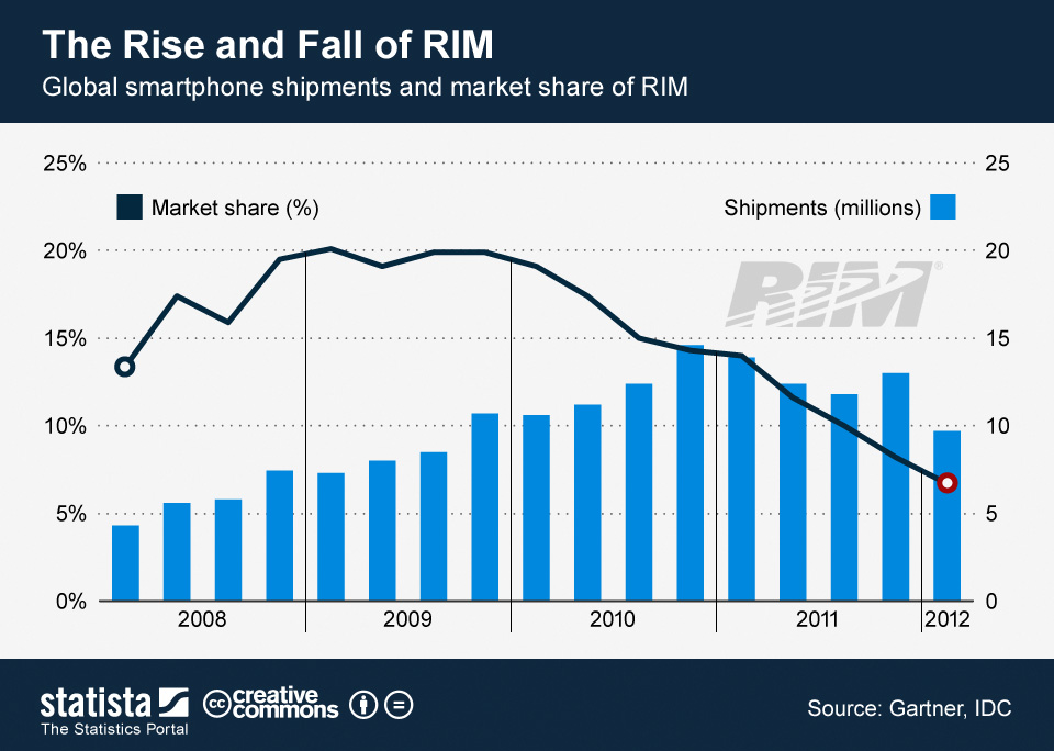 the fall of RIM