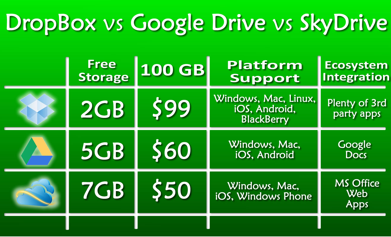 dropbox_vs_google_drive_vs_skydrive