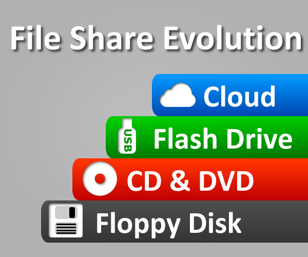 file_share_evolution