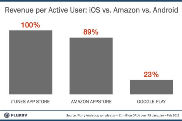itunes vs amazon appstore vs googleplay