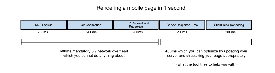 new-google-rule-load-time-mobile-site